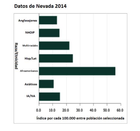 Datos de Nevada